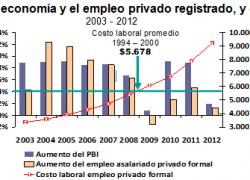 Se triplicó el costo laboral en la última década