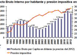 La presión impositiva en Brasil creció casi un 50% en 20 años