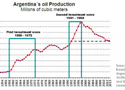 Oil production has fallen to the same level as 20 years ago