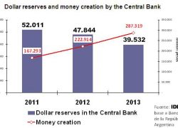 There is more than 7 pesos issued per dolar in the Central Bank