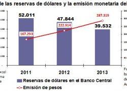 Hay más de 7 pesos emitidos por cada dólar en el Banco Central