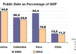 Colombia, Peru and Chile reduce their debt more than Argentina