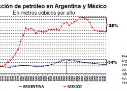 México sufre una crisis energética similar a Argentina