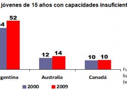 Argentina invierte en educación más que Australia y Canada