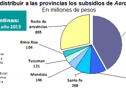 Aerolíneas Argentinas cuesta más que el plan de seguridad