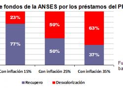 ANSES perderá más de la mitad de los fondos asignados al PROCREAR