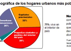 7 de cada 10 pobres viven en el interior del país