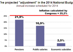 The 2014 budget anticipates a strong adjustment cut