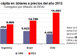 Chile alcanzó el mayor desarrollo de América Latina