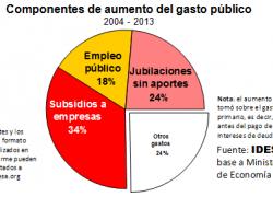 Subsidios y jubilaciones sin aportes explican 60% del aumento del gasto