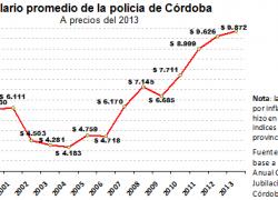 Salario policial en Córdoba creció 130%  en la última década