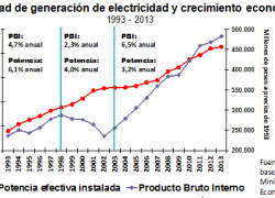 Generación de energía creció menos de la mitad que el PBI