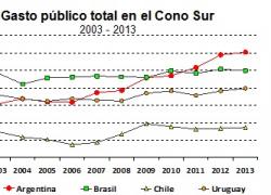 El Estado administra casi la mitad del PBI