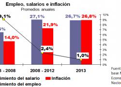 La tasa de inflación igualó el crecimiento de los salarios
