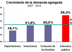 El consumo público crece a razón de 30% por año
