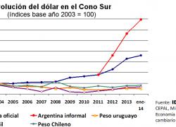 En Chile, Brasil y Uruguay el dólar cae