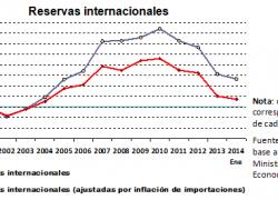 Reservas del Banco Central apenas 22% superior al 2001
