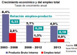 Por cada 1% de crecimiento, el empleo aumenta apenas 0,2%