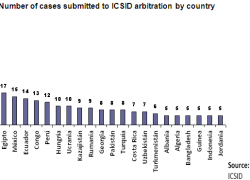 45 cases against Argentina remain unresolved at the ICSID
