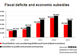 Fiscal deficit is explained by subsidies to companies