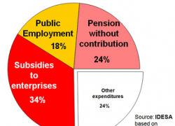Subsidies and new pensions explain 60% of increase in public spending