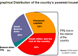 7 out of 10 poor people live in the interior of the country