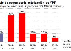 Próximos gobiernos pagarán el 90% de la estatización de YPF