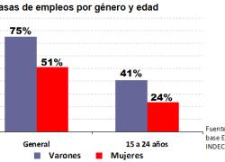 Sólo 1 de cada 4 mujeres jóvenes trabaja