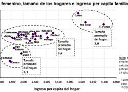 Por cada 1% de empleo femenino el ingreso del hogar crece 14%