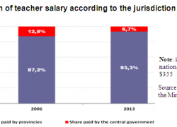 Federal goverment pays only 7% of the teacher's salary