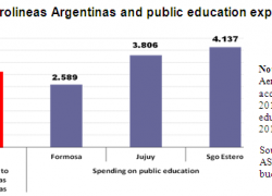 More in spent in subsidies to Aerolineas Argentinas than in basic education