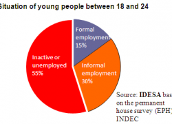 Less than 1 in 6 young people have formal employment