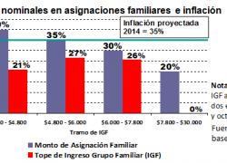 Se profundiza la reducción de asignaciones familiares