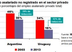 """Argentina duplica el empleo """"en negro"""" que tiene Uruguay"""
