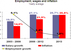 The inflation rate has matched the increase in wages