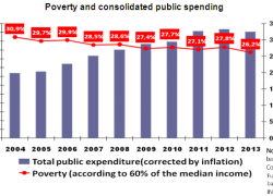 For every $100 billion increase in gov`t spending poverty decreased only 1%