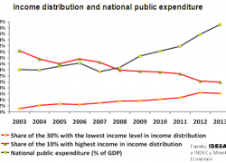 Middle class falls 10 points in income distribution