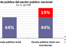 Moratorias generan deuda pública equivalente al 19% del PBI