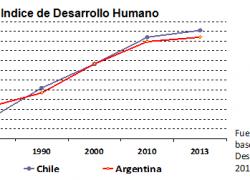 Chile supera a la Argentina en desarrollo humano