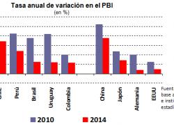 Sólo Argentina sufre estancamiento de la economía