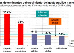 El gasto público crece al 48% anual