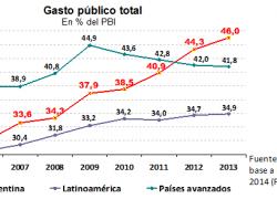 Argentina tuvo el crecimiento del gasto público más alto del mundo