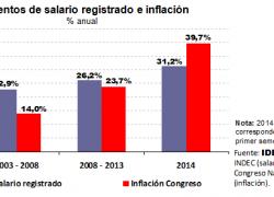 Los aumentos de salarios no compensarán la inflación