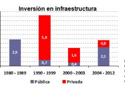 Inversión en infraestructura en la mitad de la década de los ´90