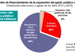 Ganancias cubre apenas 3% del aumento de gasto público