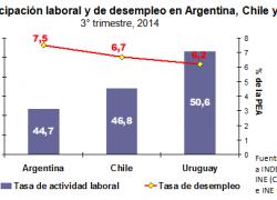 Más desempleo e inactividad laboral que en Chile y Uruguay