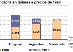 Venezuela y Argentina lideran el rezago de Latinoamérica