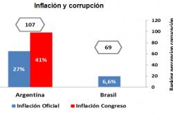 Más corrupción e inflación que en Brasil