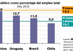 Argentina es el país con más empleo público de la región