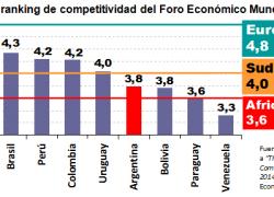 Argentina entre los países menos competitivos de la región